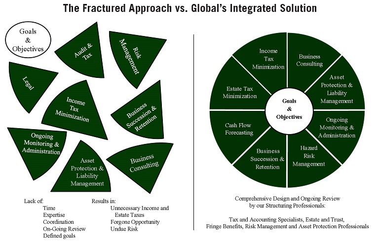 Global Financial Advisors Fractured Approach versus Global's Integrated Solution